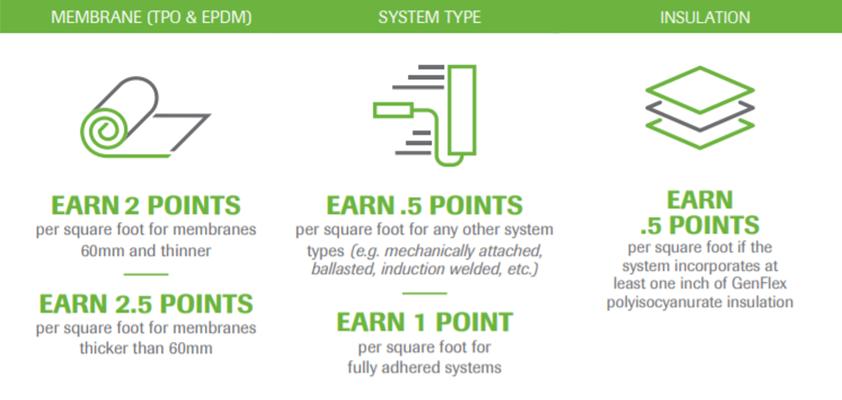 GenFlex BuildUP Points Table